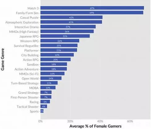 女性向游戏或许会成为2018年爆发的品类?